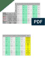 KPI Summary All Clusters