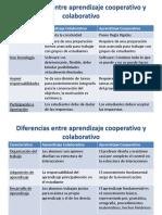 Diferencia entre trabajo cooperativo y