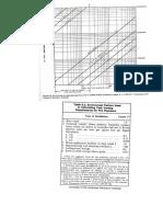 Gráficos y Tablas Para Dimensionamiento de PSV