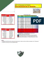 Resultados da 3ª Jornada do Campeonato Nacional da 2ª Divisão Sul em Futebol