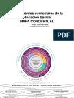 Componentes Curriculares de La Educación Básica.