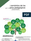 Mapa Semántico de Los Principios Pedagógicos
