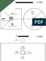 Canvas Proposta de Valor, BMG e Mapa de Empatia