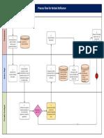 Process Flow for Watani Refinance