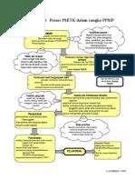 Lamp 3 - Proses PSETK Dalam Rangka PPSI