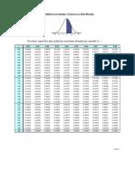 Tablica normalne distribucije.pdf