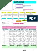 2 File Struktur Organisasi CORET