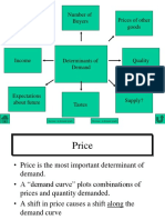 Determinants of Demand & Changes in Demand