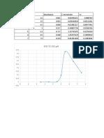 Graficas de invertasa