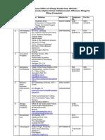 List_of_Nodal_Agencies.pdf