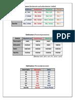 Deklinationen - Tabellen