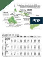 Hawaii Wealthiest Zip Codes Chart