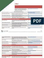 Energy Code Ace Useful Links-2016.pdf