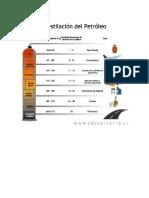 Destilacion Del Petroleo