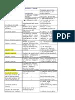 Agujeros y Estructuras Del Craneo