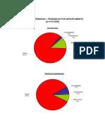 RESERVAS PROBADAS + PROBABLES POR DEPARTAMENTO