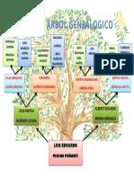 ARBOL GENEALOGICO.docx