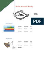 2018 Flounder Tournament Leader Board 082118