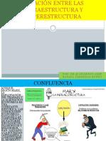 23 Relación Infraestructura y Superestructura