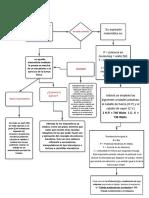 mapa conceptual potencia mecanica.pdf
