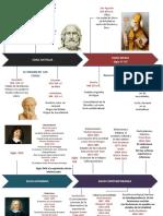 Linea de Tiempo precursores de antropología