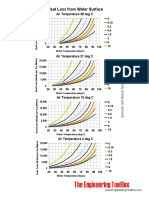 heat_loss_water_surfaces_deg_C.pdf