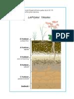 Gambar Lapisan Tanah-produk