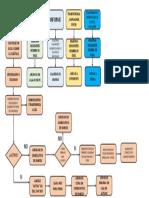 Proceso de Archivo. Diagrama de Flujo
