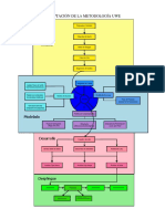 Metodologia UWE V2