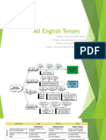 All English Tenses - Part 1