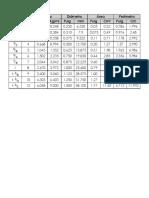Tabla de Especificaciones de Varillas