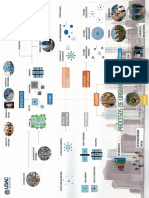 Mapa Mental Procesos de Urbanizacion