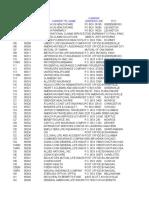 Carrier Code List Numeric