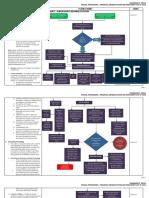 FRIA Flow Chart