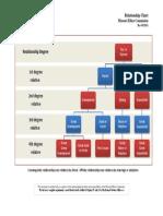 RelationshipChart.pdf