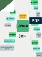 Acoes Possessorias_Mapa Mental