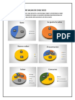 Preferencia Sobre Salsas de Chile Seco Graficas