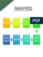 FLUJOGRAMA DE PROCESO.pptx