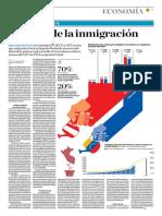 El Costo de La Inmigración