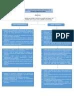 Mapa Conceptual Cardio Practica Administrativa