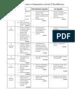 Rúbrica evaluación diagnóstico