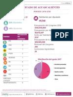Informe Legislativo 2018 del IMCO