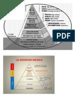 Piramide de La Organización Social de Los Incas