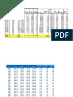 Copy of Macro Statistics