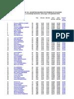Ranking All-time Mujeres 100+200 Metros Por Promedio de Velocidad y Ranking de Paises