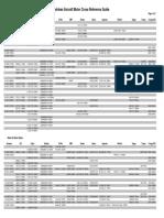 Airplane brushless motor Chart