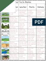 biome study sheet