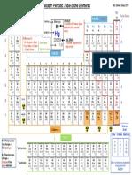 PeriodicTable Mod 2017 2.0 StevenSass PDF