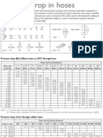 Pressure Drop Table for Hoses