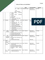 3.1 Checklist Riksa Uji K3 Distribusi